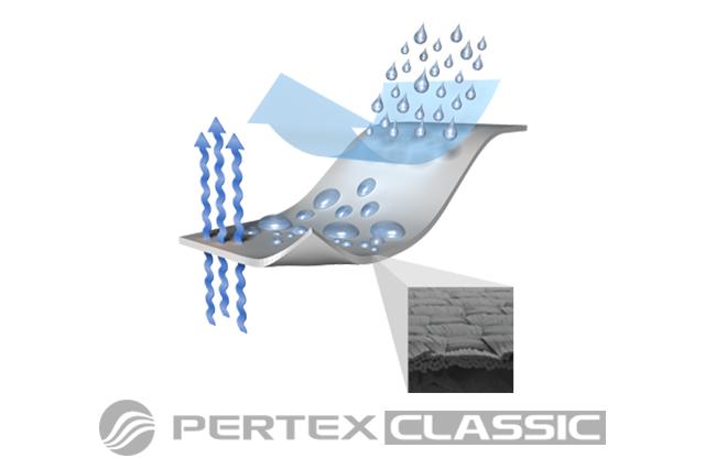 Схема на структурата на плат Pertex Classic